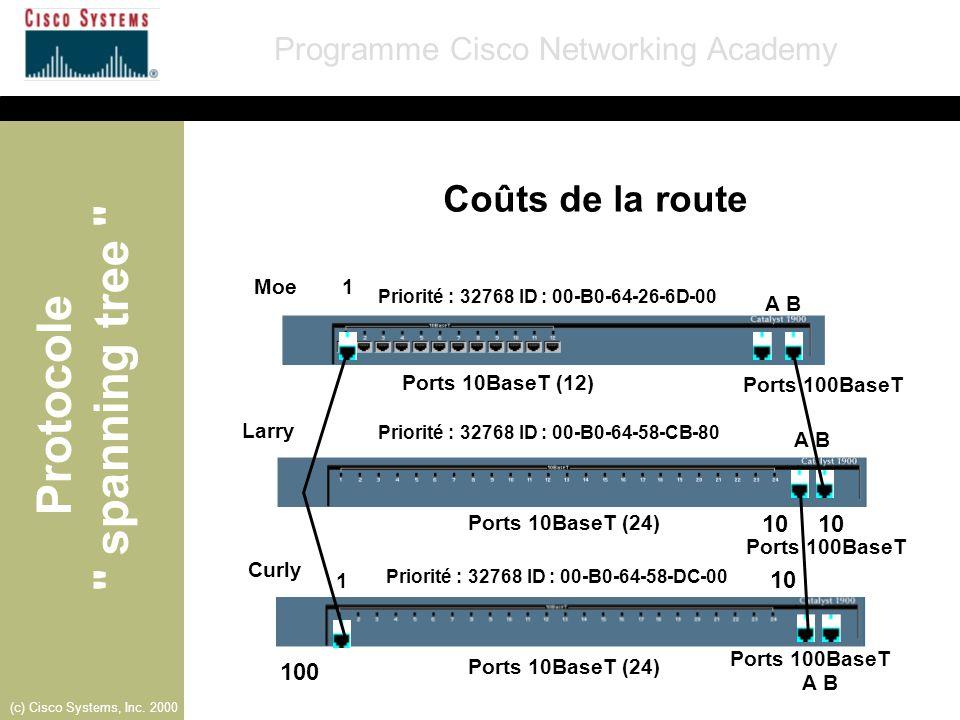 Coûts de la route 10 10 10 100 Moe 1 A B Ports 10BaseT (12)