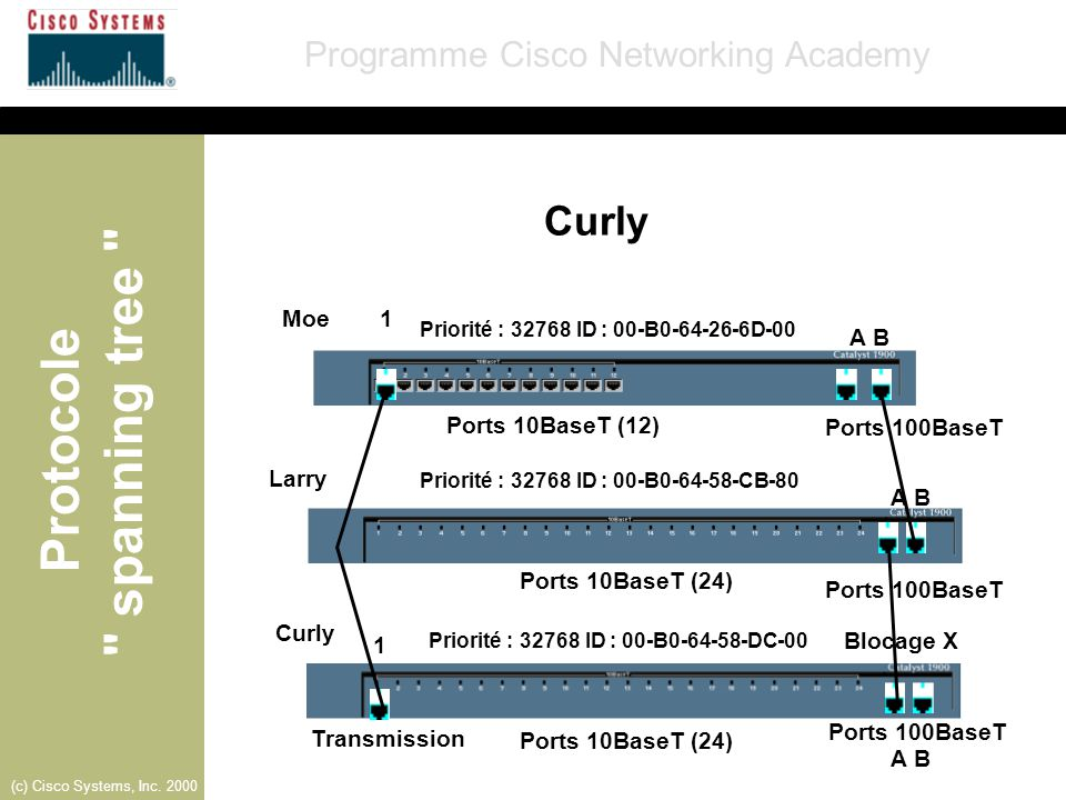 Curly Moe 1 A B Ports 10BaseT (12) Ports 100BaseT Larry A B