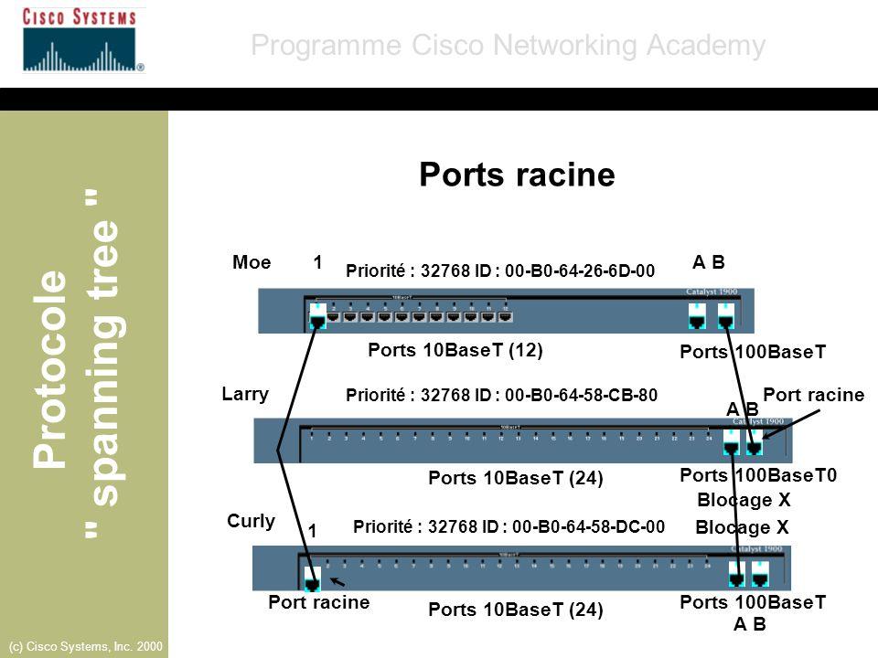 Ports racine Moe 1 A B Ports 10BaseT (12) Ports 100BaseT Larry
