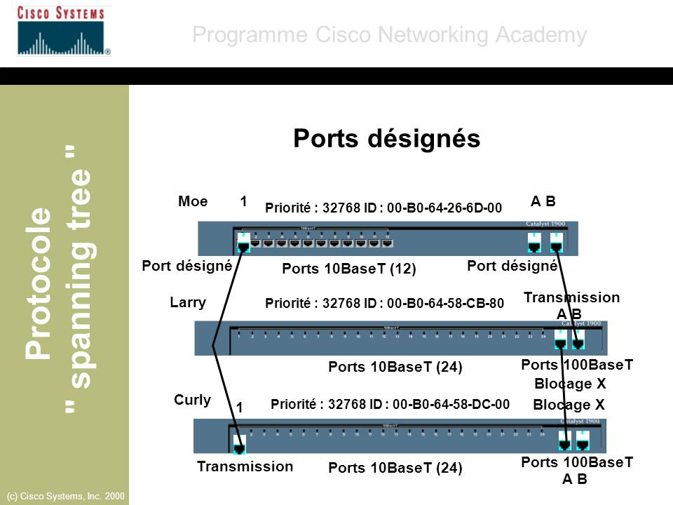 Ports désignés Moe 1 A B Port désigné Ports 10BaseT (12) Port désigné