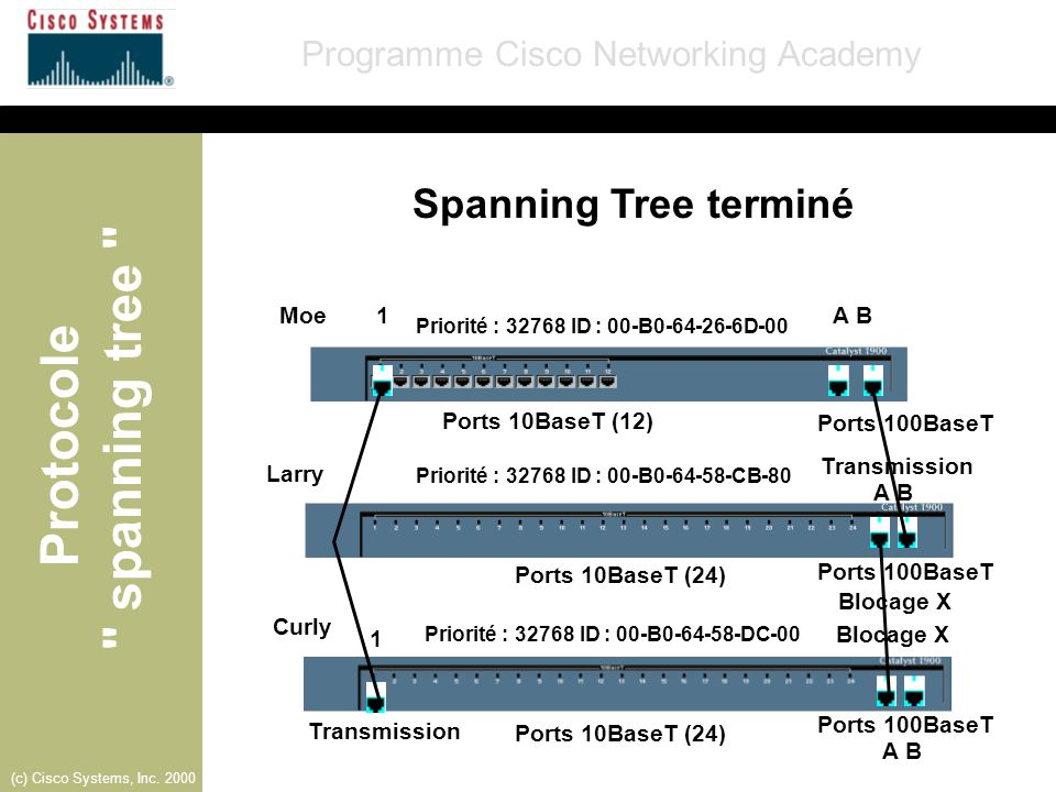 Spanning Tree terminé Moe 1 A B Ports 10BaseT (12) Ports 100BaseT