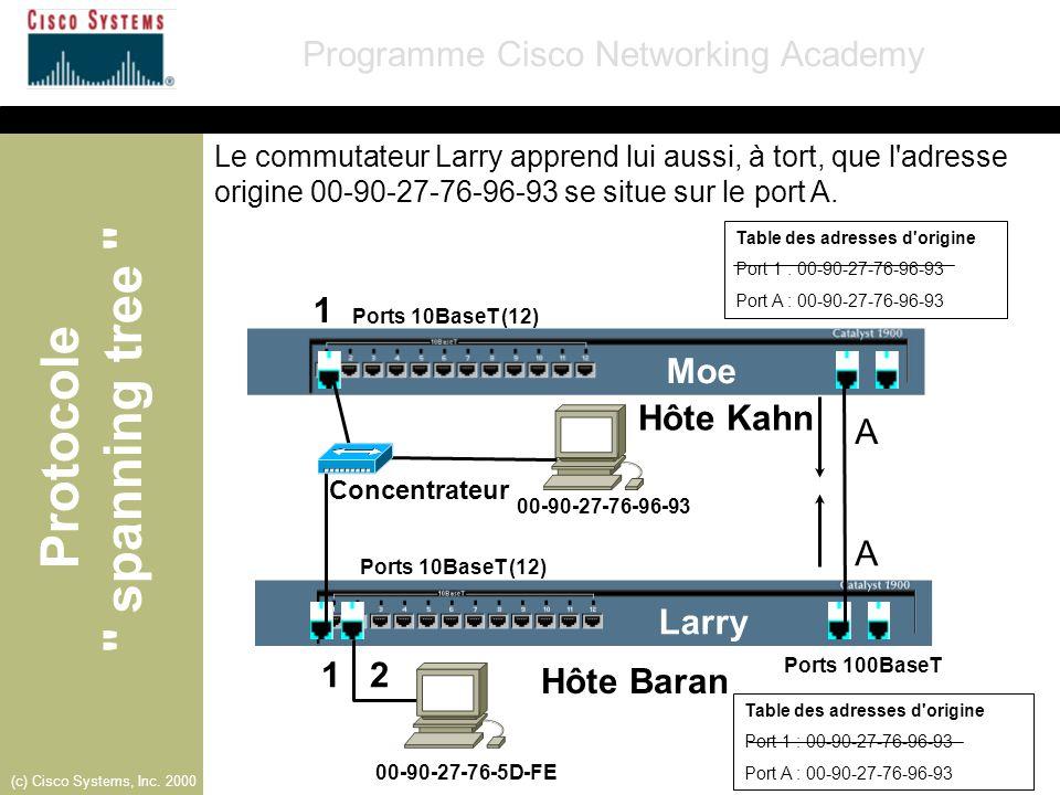 1 Moe Hôte Kahn A A Larry 1 2 Hôte Baran