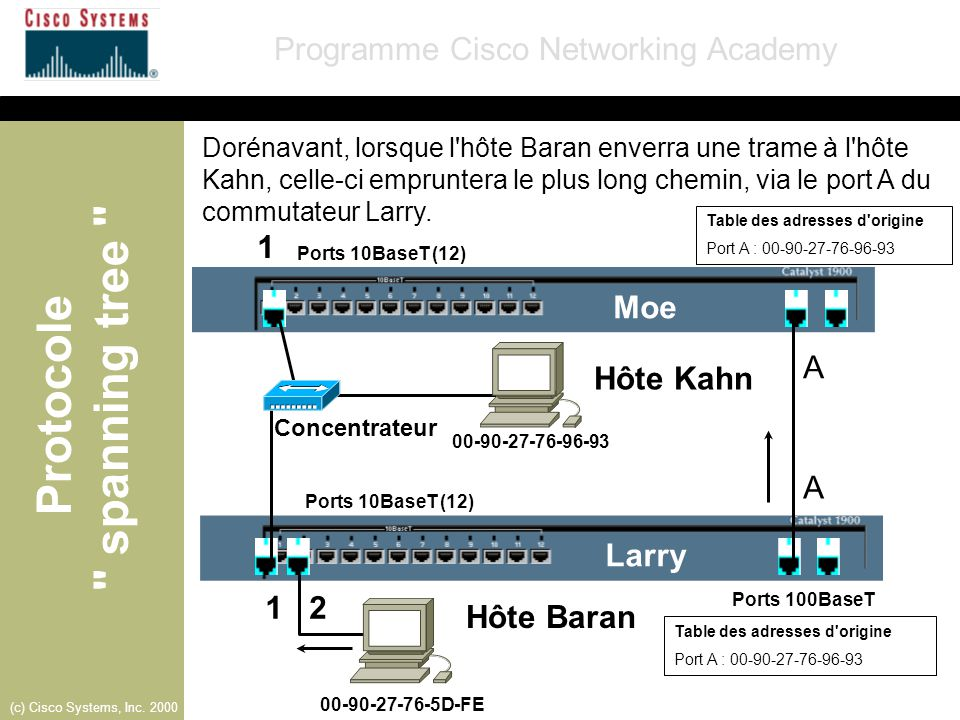 1 Moe A Hôte Kahn A Larry 1 2 Hôte Baran