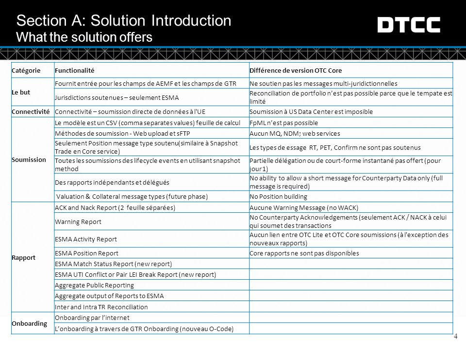 Section A: Solution Introduction What the solution offers