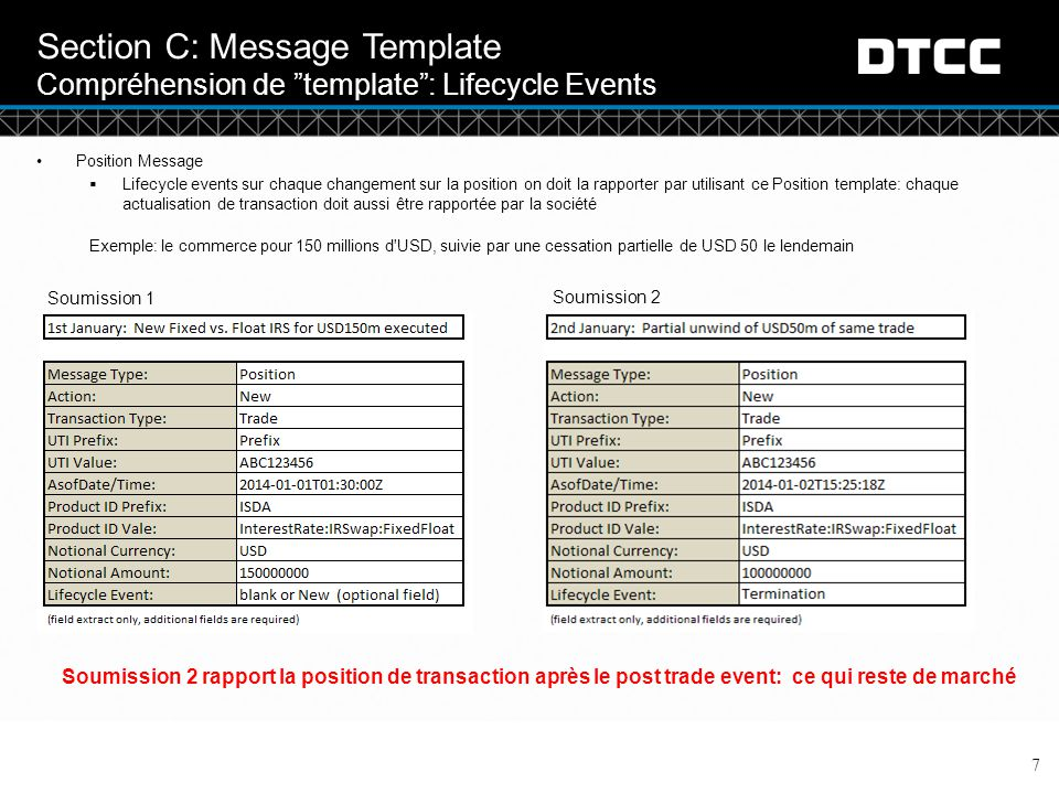 Section C: Message Template Compréhension de template : Lifecycle Events