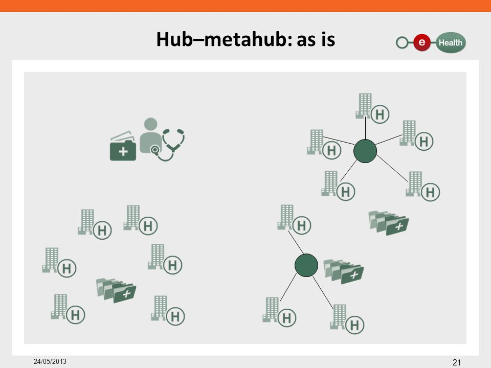 Hub–metahub: as is 24/05/2013