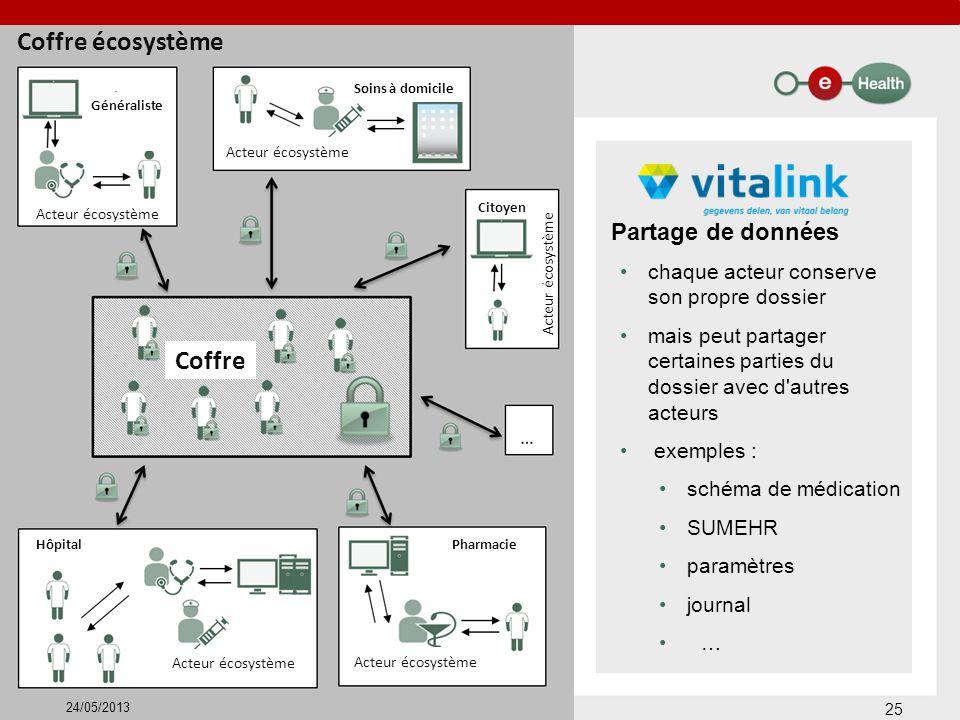 Coffre écosystème Coffre Partage de données