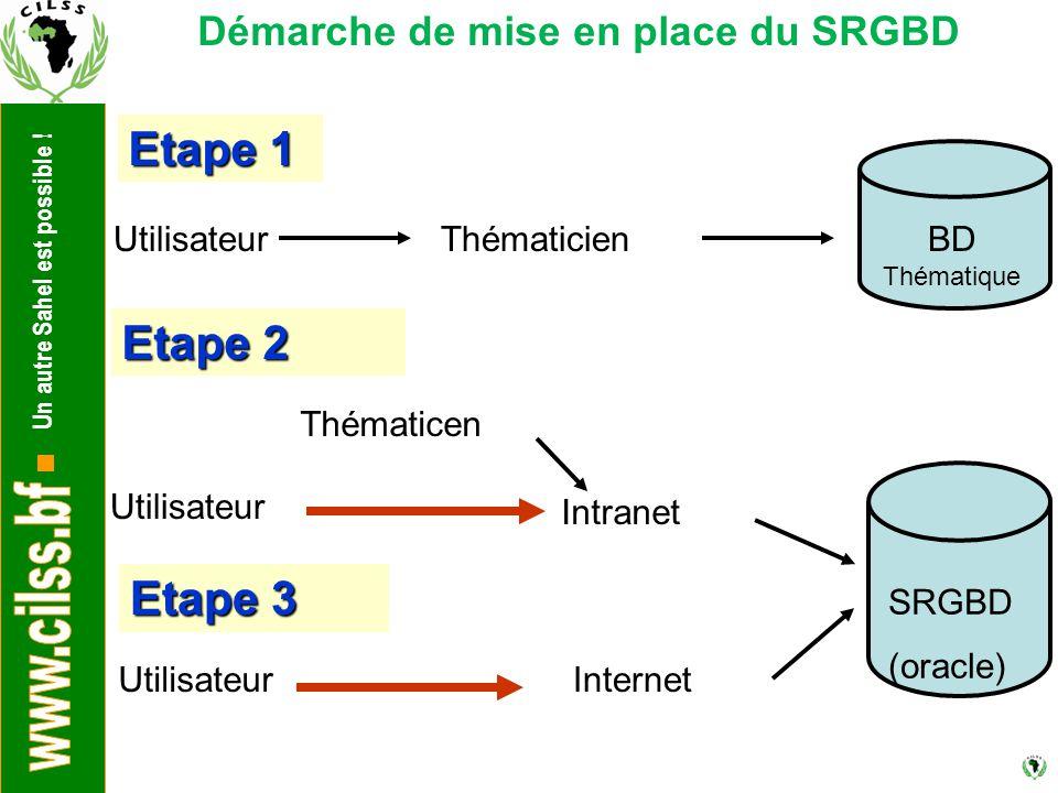 Démarche de mise en place du SRGBD