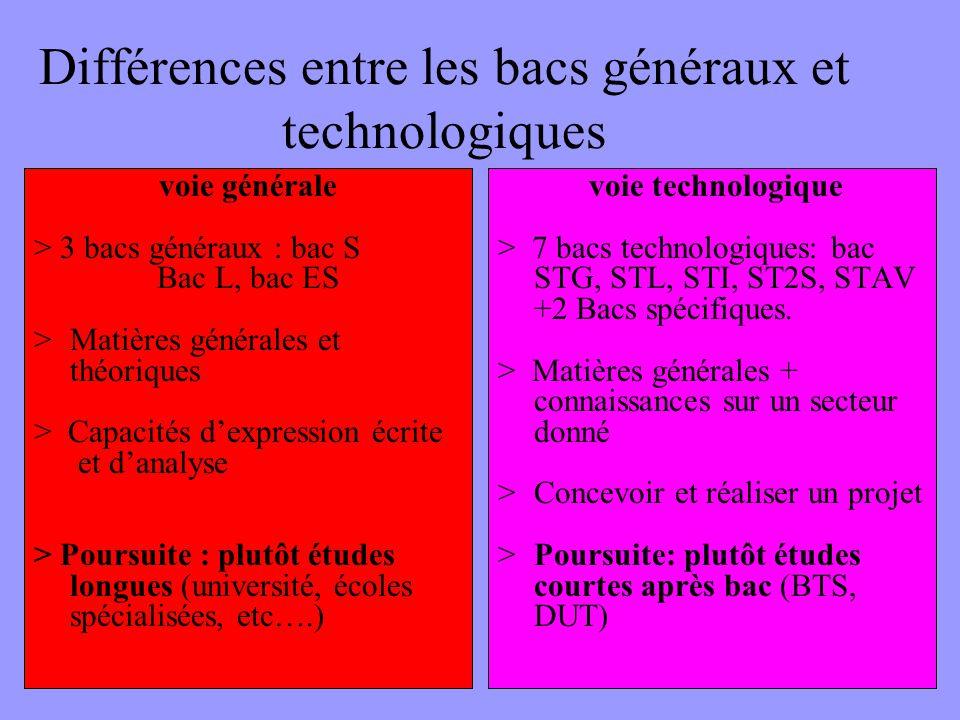 Différences entre les bacs généraux et technologiques