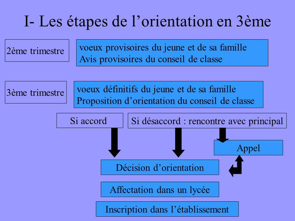 I- Les étapes de l'orientation en 3ème