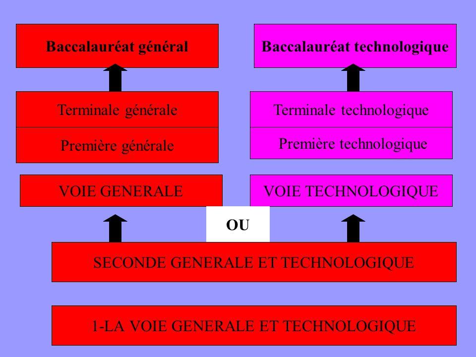 1-LA VOIE GENERALE ET TECHNOLOGIQUE