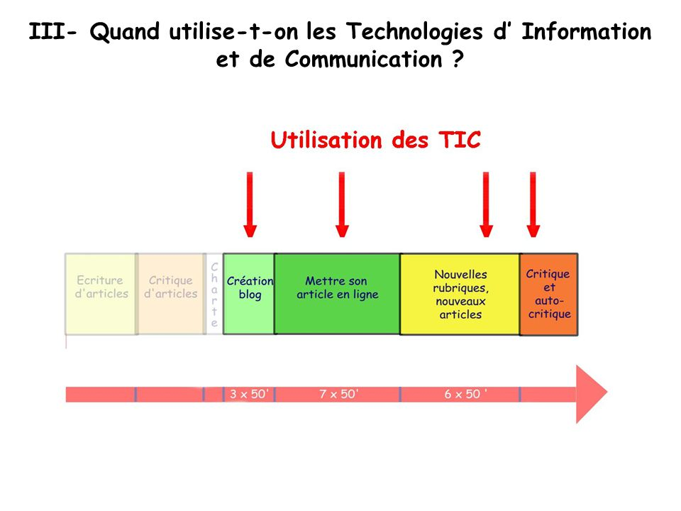 III- Quand utilise-t-on les Technologies d' Information et de Communication