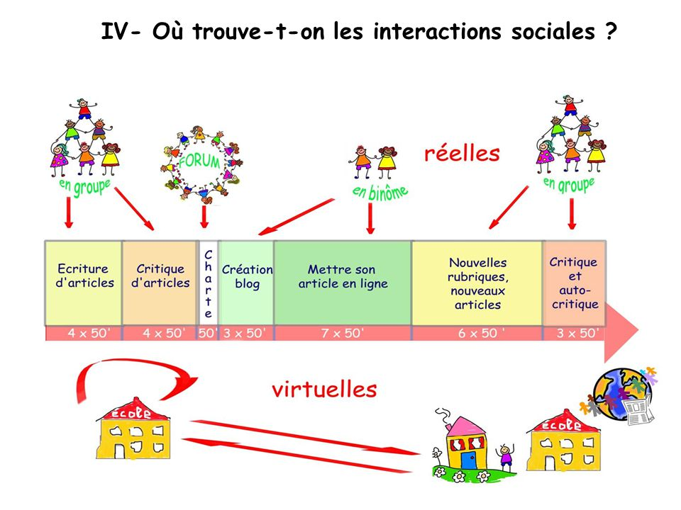 IV- Où trouve-t-on les interactions sociales
