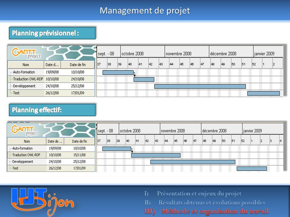 Management de projet Planning prévisionnel : Planning effectif: