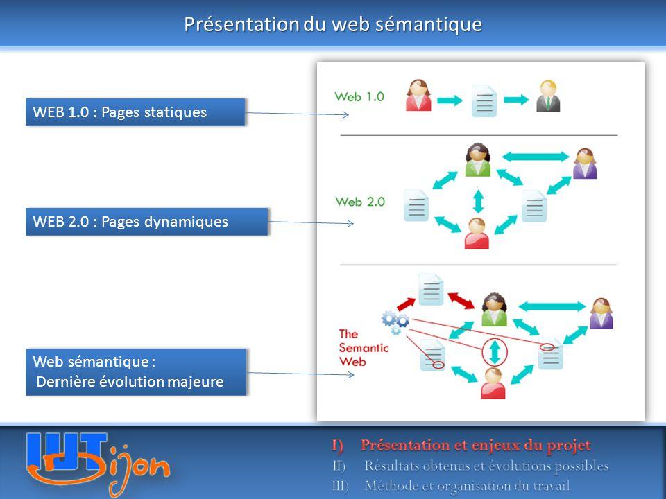 Présentation du web sémantique