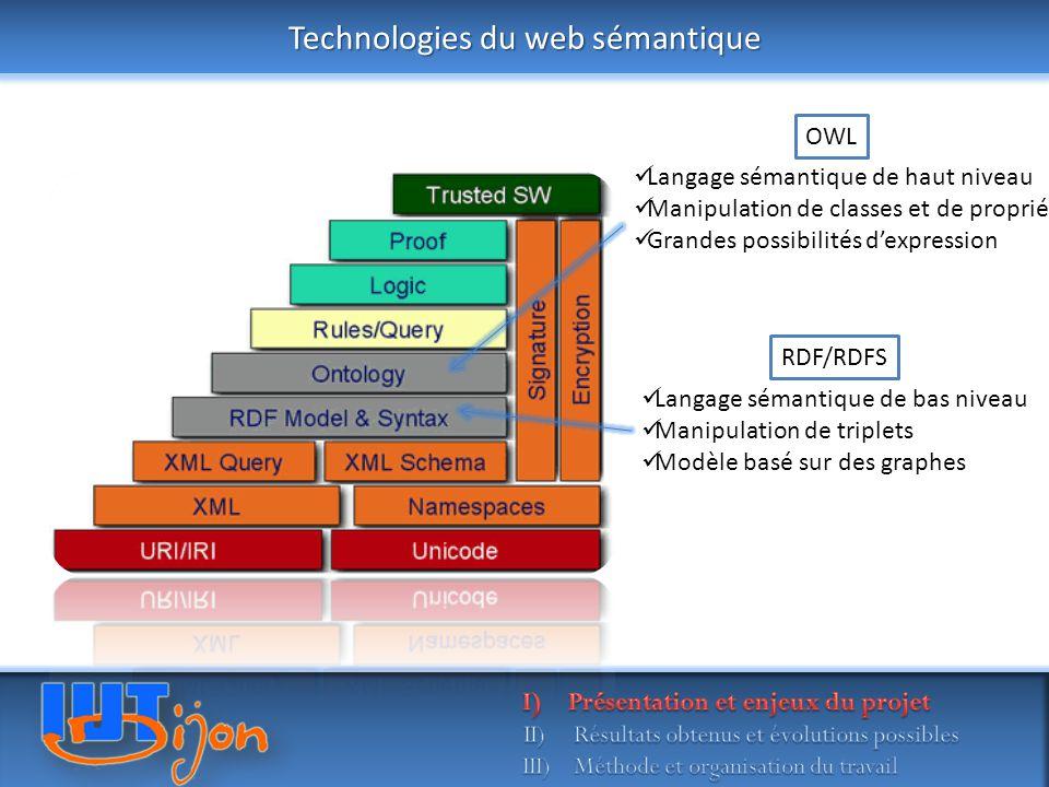 Technologies du web sémantique