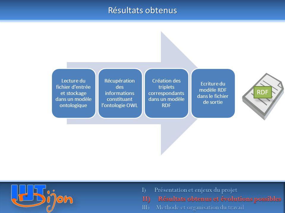 Résultats obtenus OWL RDF Présentation et enjeux du projet