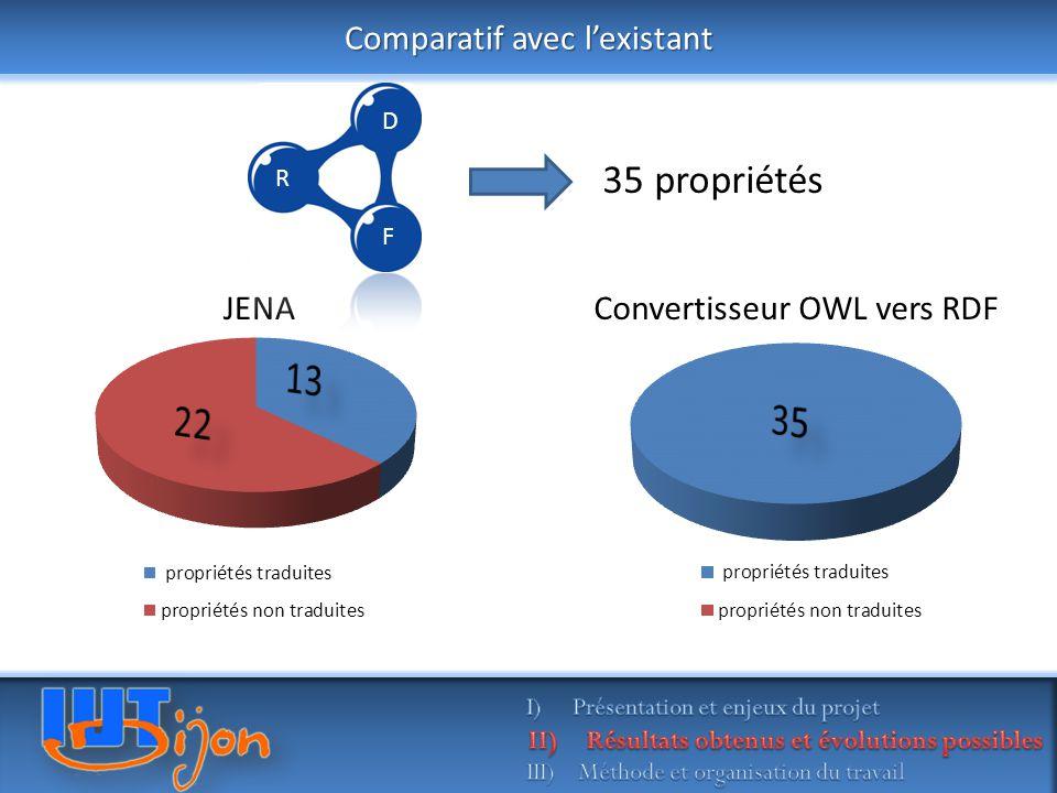 13 22 Comparatif avec l'existant JENA Convertisseur OWL vers RDF D