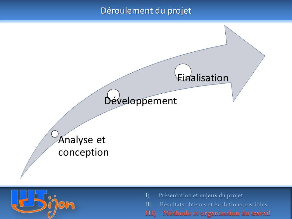 Analyse et conception Développement Finalisation Déroulement du projet