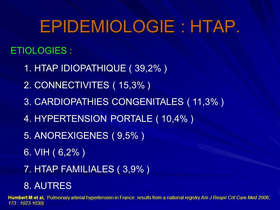 EPIDEMIOLOGIE : HTAP. ETIOLOGIES : HTAP IDIOPATHIQUE ( 39,2% )