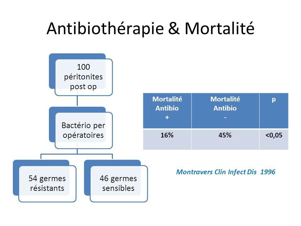 Antibiothérapie & Mortalité