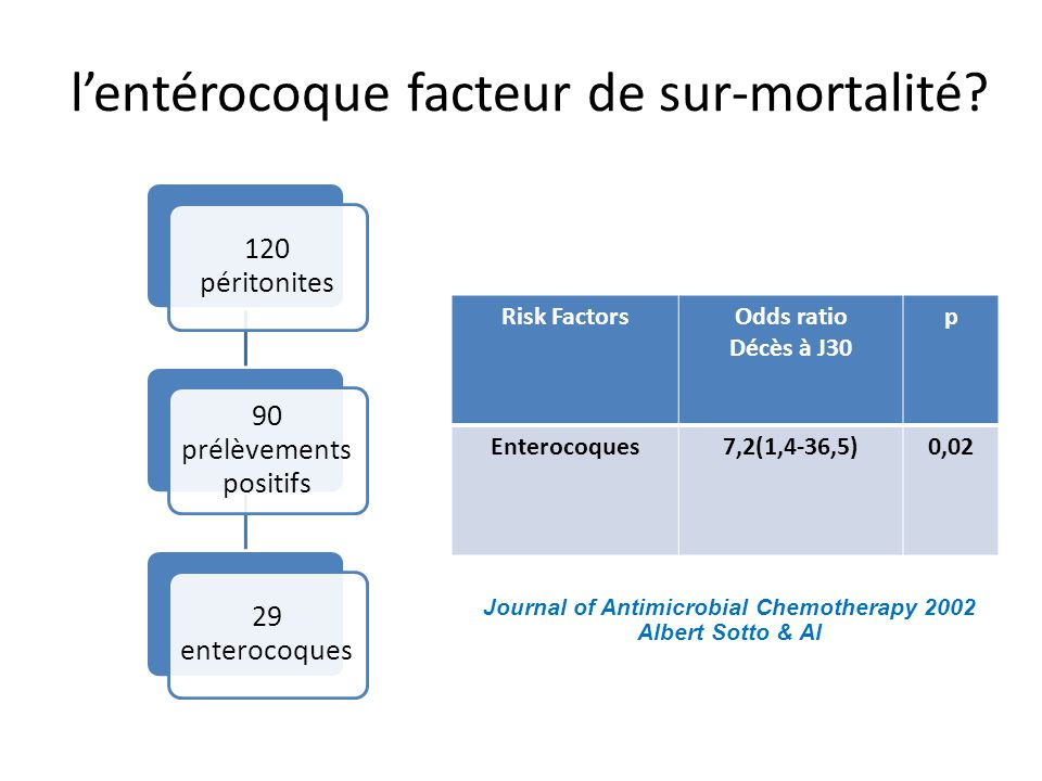 l'entérocoque facteur de sur-mortalité