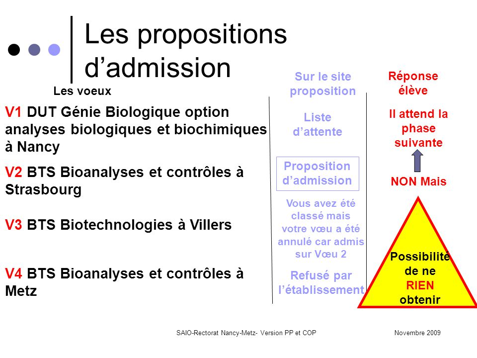 Les propositions d'admission