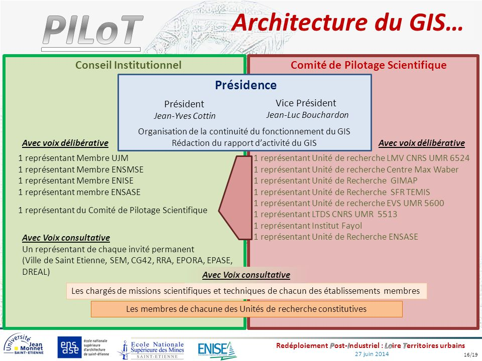 Architecture du GIS… Présidence Conseil Institutionnel