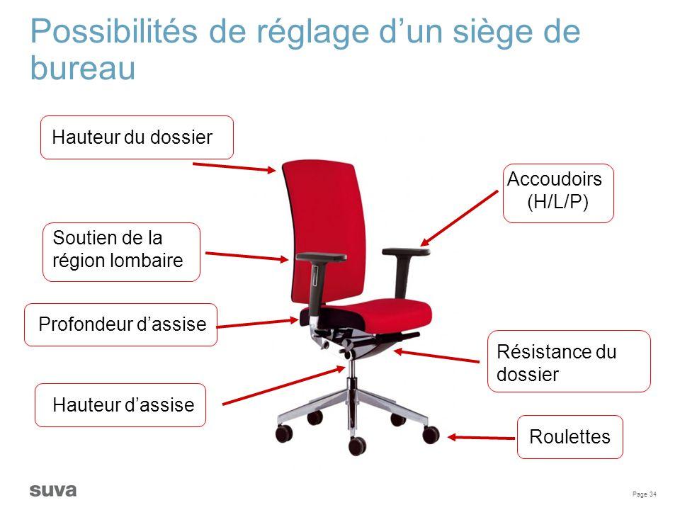 Possibilités de réglage d'un siège de bureau