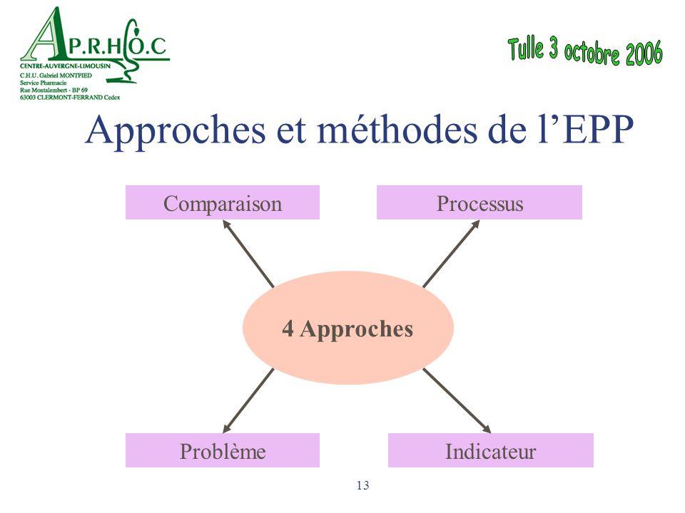 Approches et méthodes de l'EPP