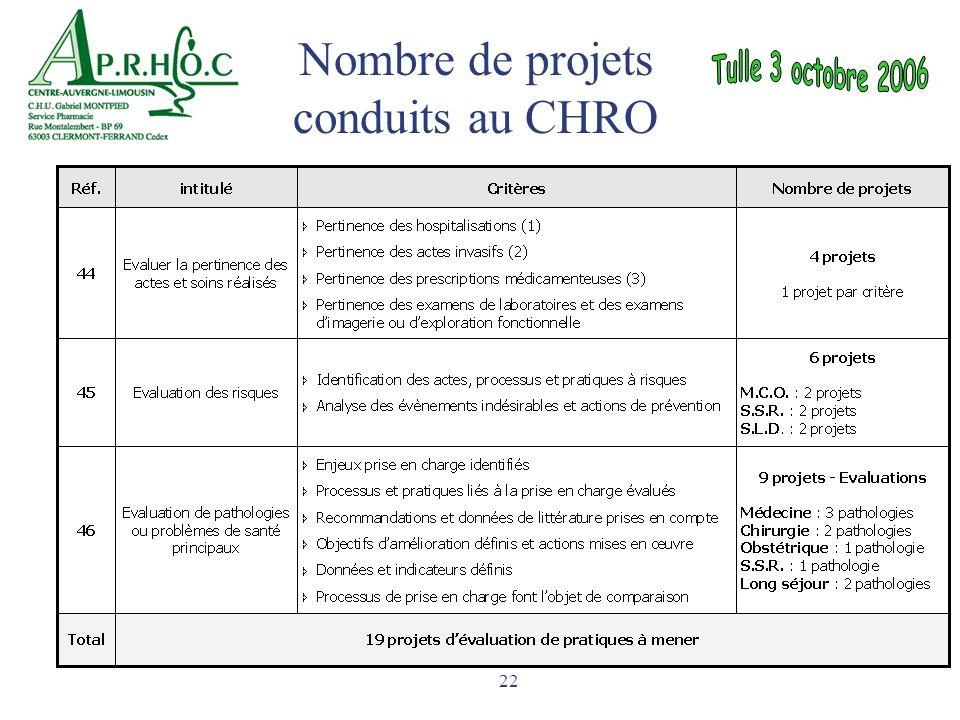 Nombre de projets conduits au CHRO