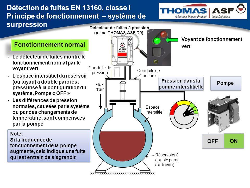 Détection de fuites EN 13160, classe I Principe de fonctionnement – système de surpression