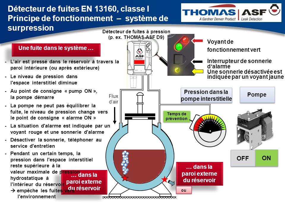 Détecteur de fuites EN 13160, classe I Principe de fonctionnement – système de surpression