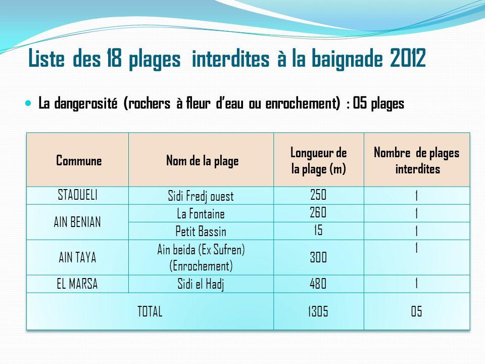 Liste des 18 plages interdites à la baignade 2012