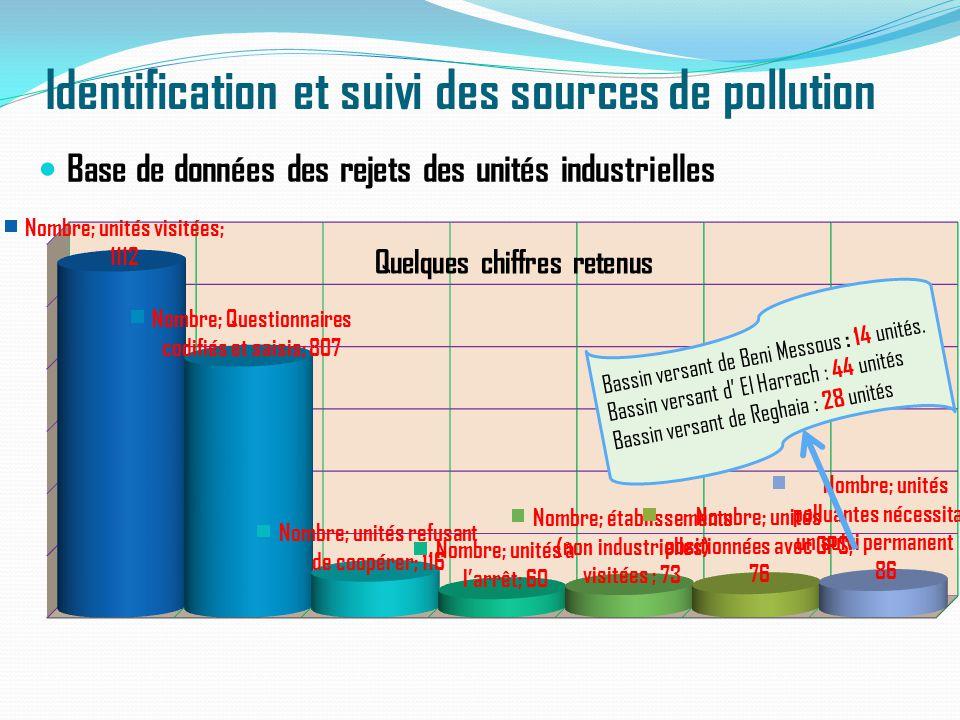 Identification et suivi des sources de pollution