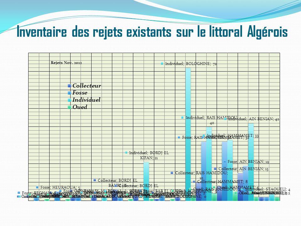 Inventaire des rejets existants sur le littoral Algérois