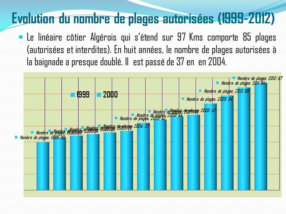 Evolution du nombre de plages autorisées (1999-2012)