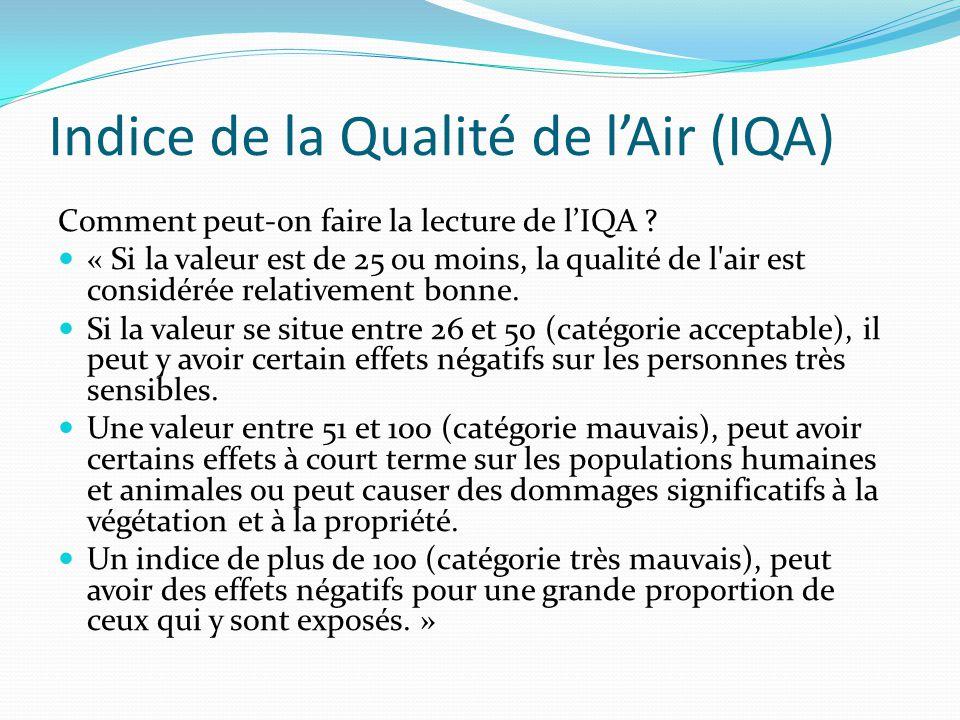 Indice de la Qualité de l'Air (IQA)