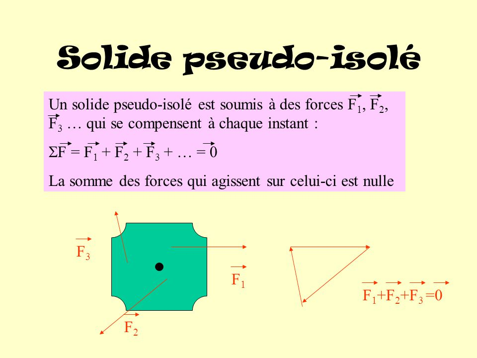 Solide pseudo-isolé Un solide pseudo-isolé est soumis à des forces F1, F2, F3 … qui se compensent à chaque instant :