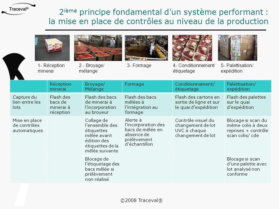 2ième principe fondamental d'un système performant :
