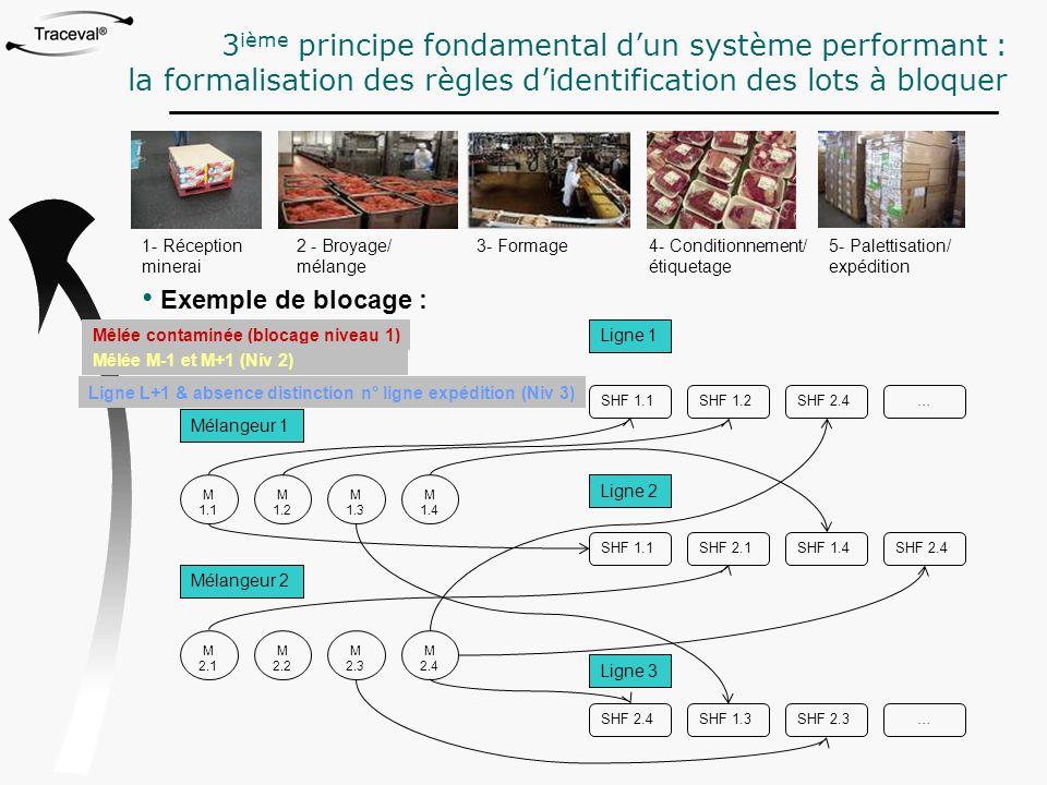 3ième principe fondamental d'un système performant :