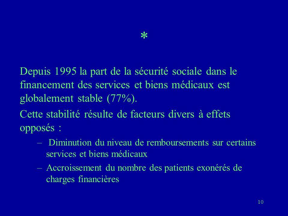 * Depuis 1995 la part de la sécurité sociale dans le financement des services et biens médicaux est globalement stable (77%).