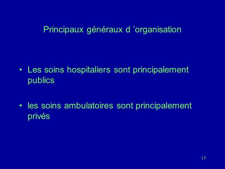 Principaux généraux d 'organisation