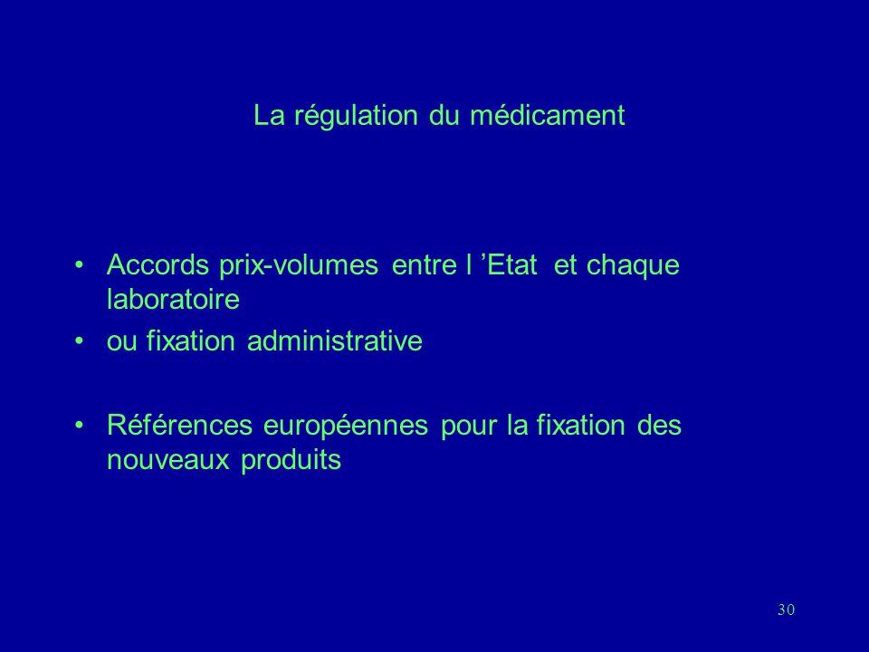 La régulation du médicament
