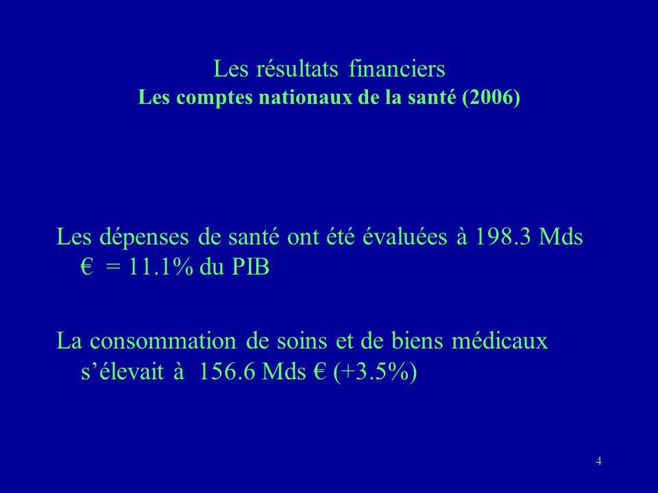 Les résultats financiers Les comptes nationaux de la santé (2006)