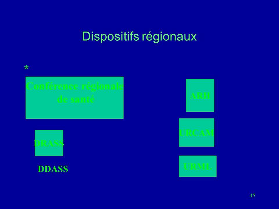 Dispositifs régionaux