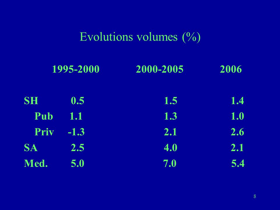 Evolutions volumes (%)