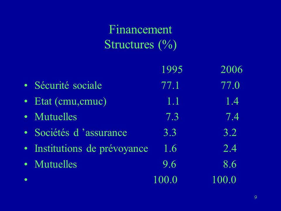 Financement Structures (%)
