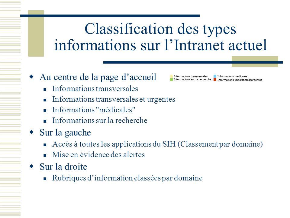 Classification des types informations sur l'Intranet actuel