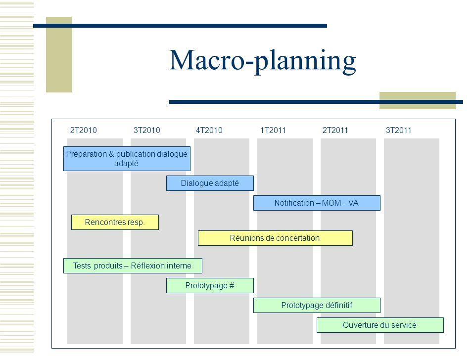Macro-planning 2T2010 3T2010 4T2010 1T2011 2T2011 3T2011